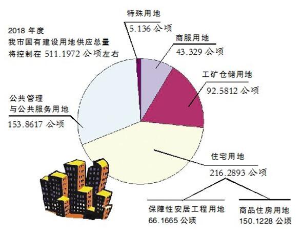 聊城公布市本级本年度国有建设用地供应计划