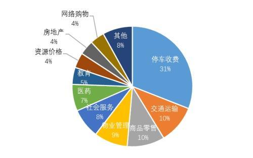 3月全国12358价格监管平台受理举报投诉等51432件