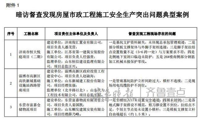 山东:住建行业安全生产暗访,恒大等项目被通报批评