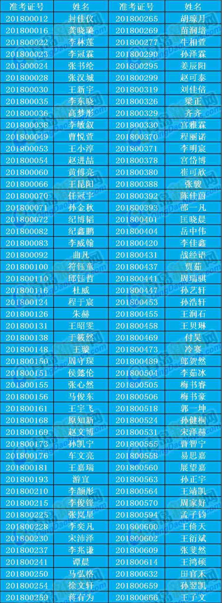 青岛二中自招录取名单公布 百位学霸看看有你认识的没
