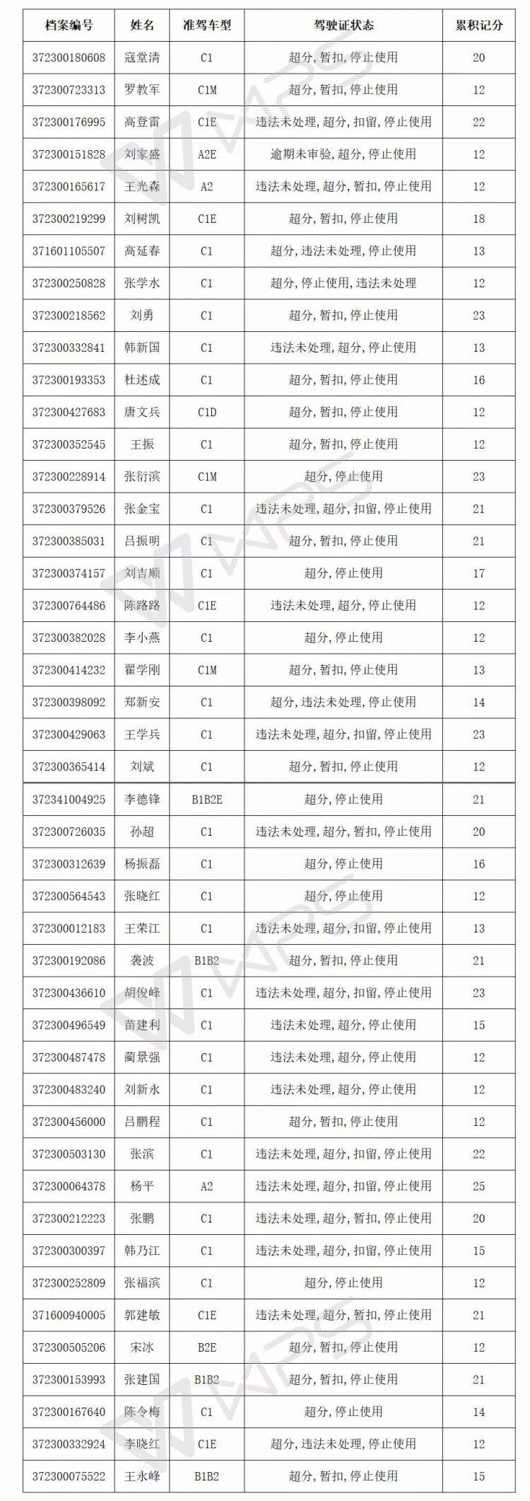最新!滨州这164人驾驶证满12分被停止使用!