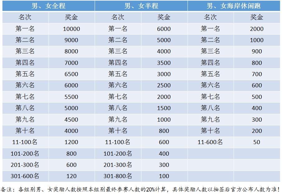 2018海阳国际马拉松奖励近120万 你想知道的奖励政策都在这