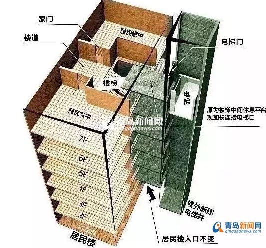 青岛首例既有住宅加装电梯完成吊装 预计下月启用