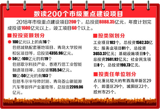 2018年市级重点建设项目200个 总投资8088亿