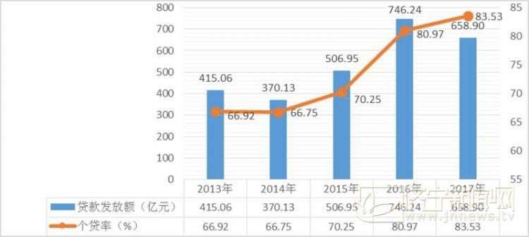 山东:职工使用公积金82%贷款购144平以下住房