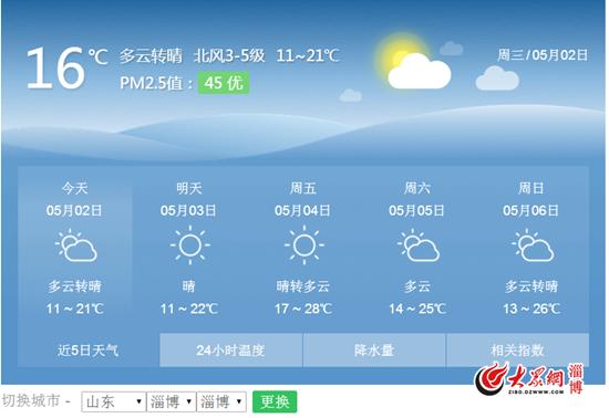 淄博告别凉爽假期 本周五将回温至28℃