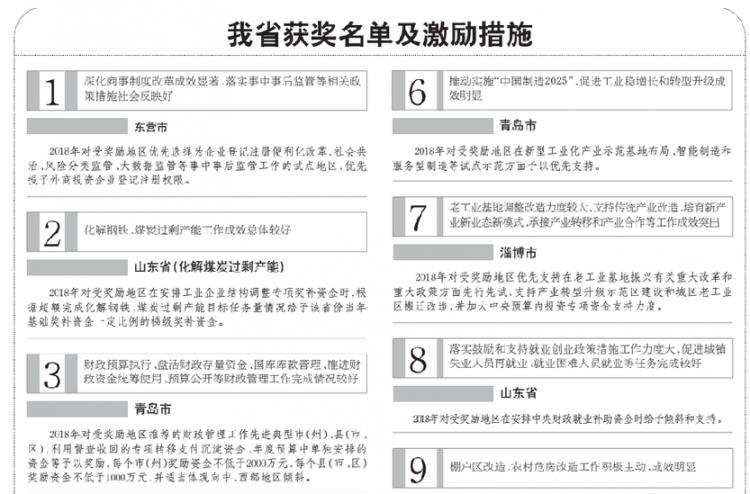 山东获11项国家政策红利 看获奖名单激励措施