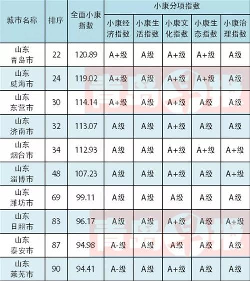 厉害了!中国城市全面小康指数百强榜单出炉 济南位居32