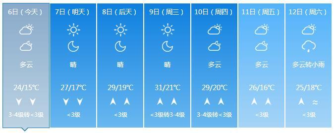 济南下周天气再坐过山车,最高到31℃周末又降雨降温