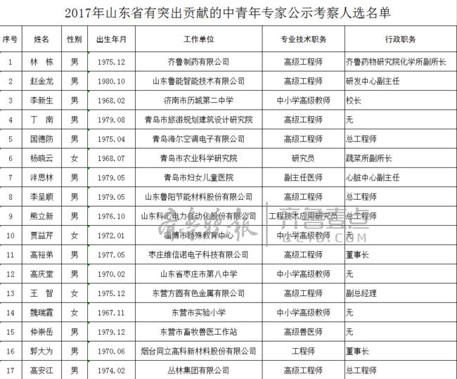 山东公示2017年有突出贡献的中青年专家名单,共120人