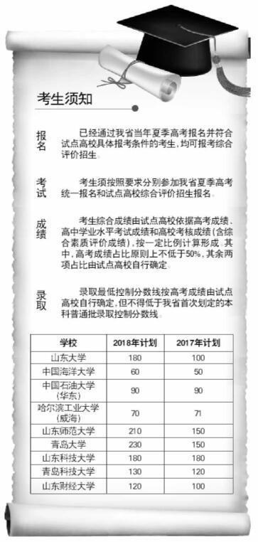 山东综合评价招生启动,招生规模扩大,录取门槛降低