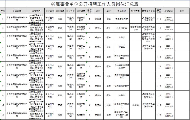 山东新一批事业单位招聘 涉济南青岛潍坊等地(图)