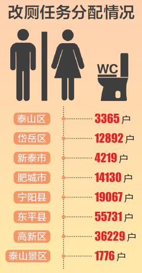 2018年泰安计划农村改厕完成数量为14.74万户