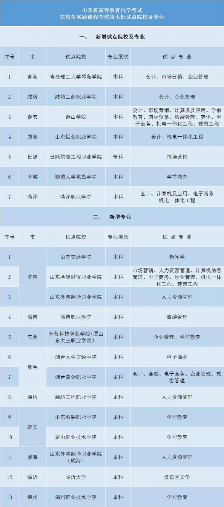 20所!山东高考自考实践考核第七批试点名单公布