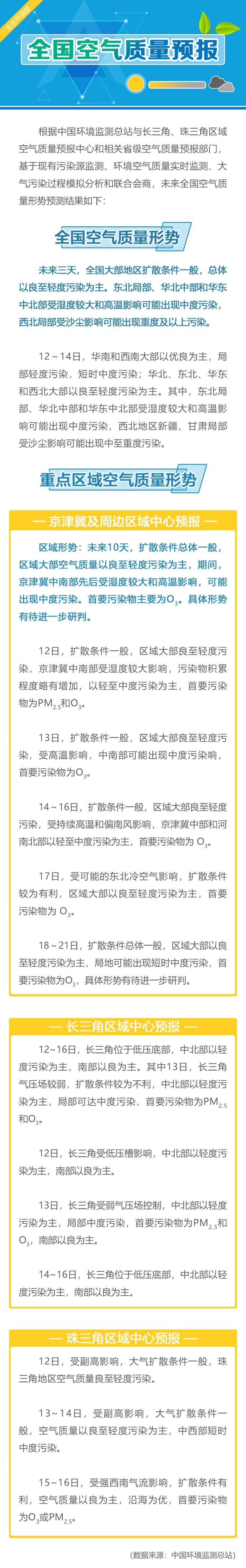 未来3天华北中部等地或中度污染 西北局部或重污染