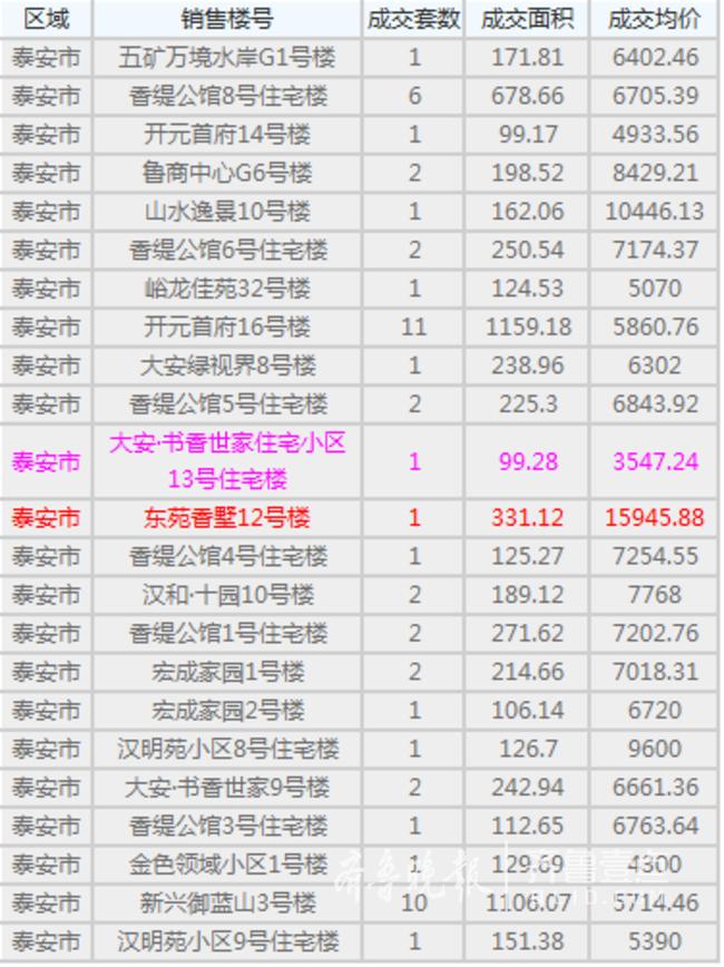 泰安5月12日住宅交易均价最高15945.88元/平