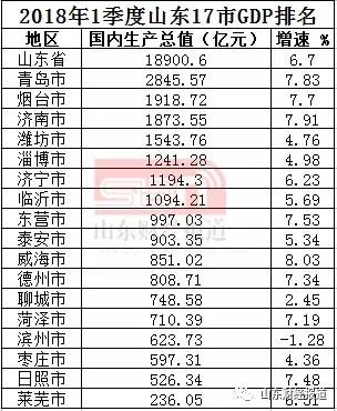 山东17市一季度GDP出炉:济南1873.55亿元位居第三