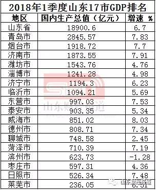 山东17市一季度GDP出炉 济南增速7.91%拉近与烟台差距