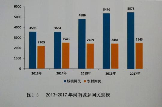 河南省网民规模达8121万人 农村网民占31.3%