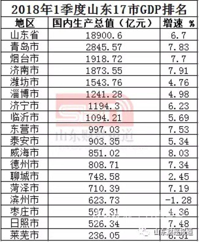 枣庄 人均gdp_枣庄辣子鸡图片