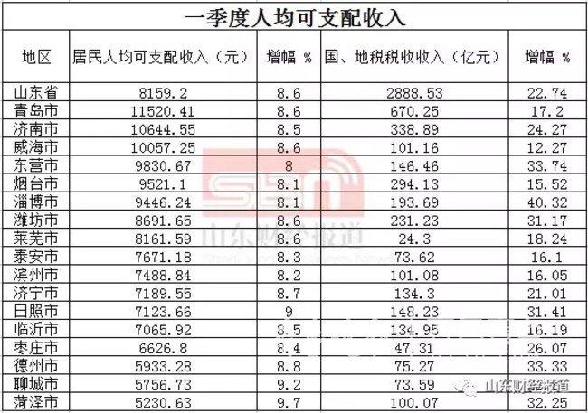 2018年前三季度烟台经济总量_烟台经济学校图片