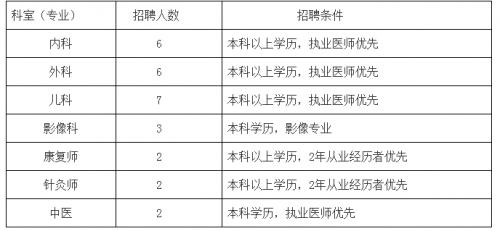 宁阳县人民医院公开招聘28人 5月底报名截止