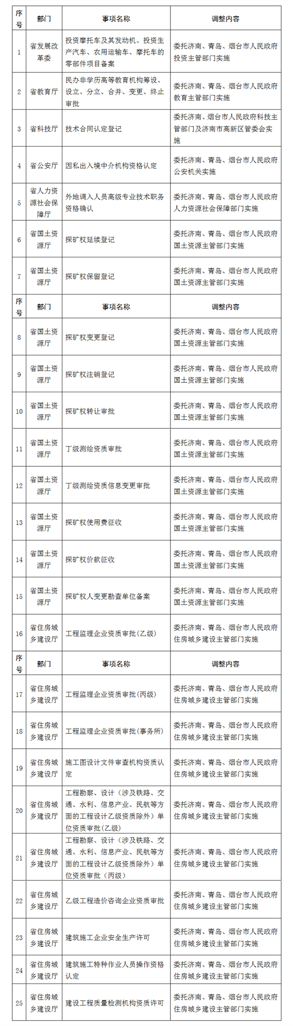 山东拟调整73项省级行政权力事项 由济青烟实施