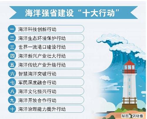 """聚焦重要任务,实施""""十大行动""""走出具有山东特点的海洋强省之路"""