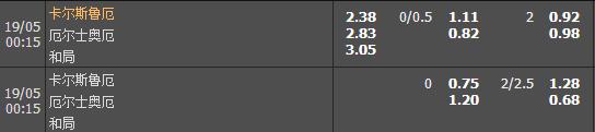 德乙推荐:卡尔斯鲁厄VS奥厄,谁也不想掉队