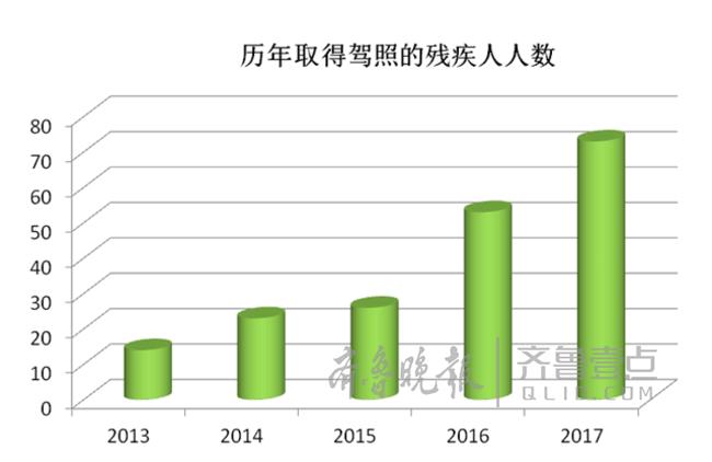 济南已有262名残疾人考取C5驾照,通过率比普通人高