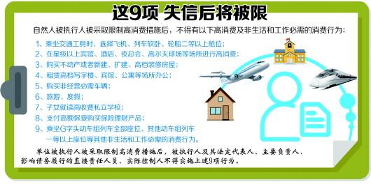 高铁限乘、不能旅游 青岛7945人被限制高消费