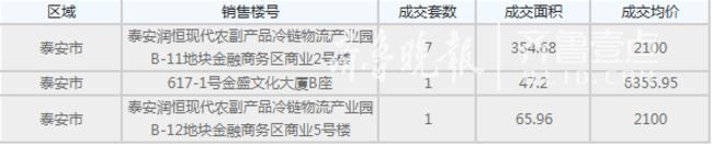 5月28日泰安房产数据报道 相比前日环比增长194.6%