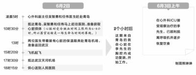 """7小时!青岛救命""""心""""在湖北男子胸腔复跳(图)"""