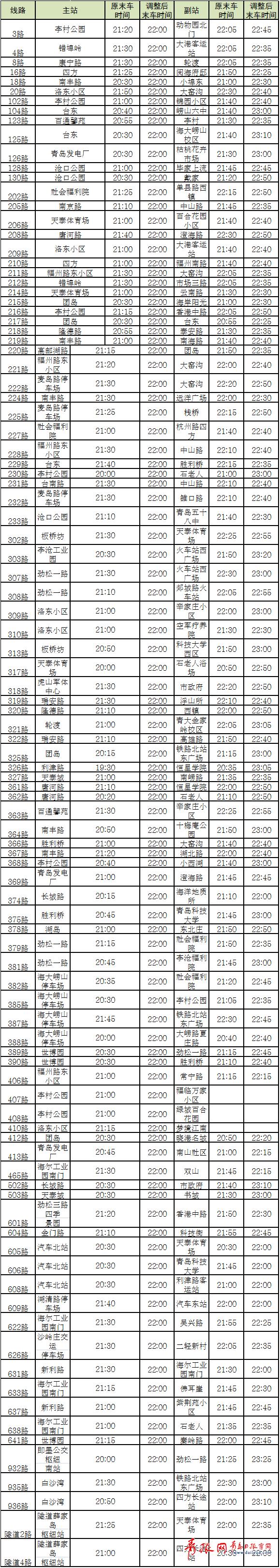 6日起青岛多条公交将调整101条线路末车延时