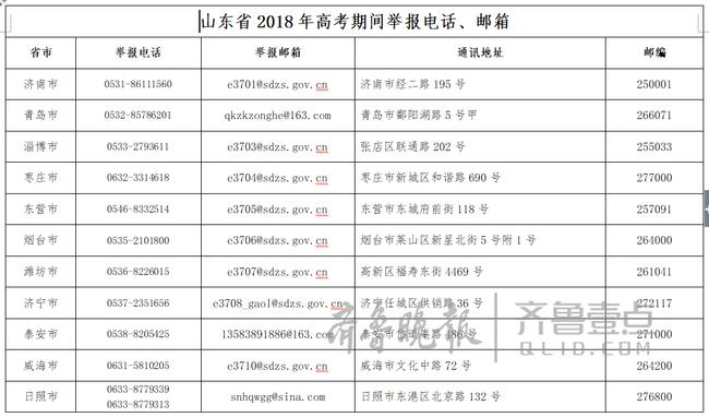 山东省招考院公布各地市高考期间举报电话和邮箱