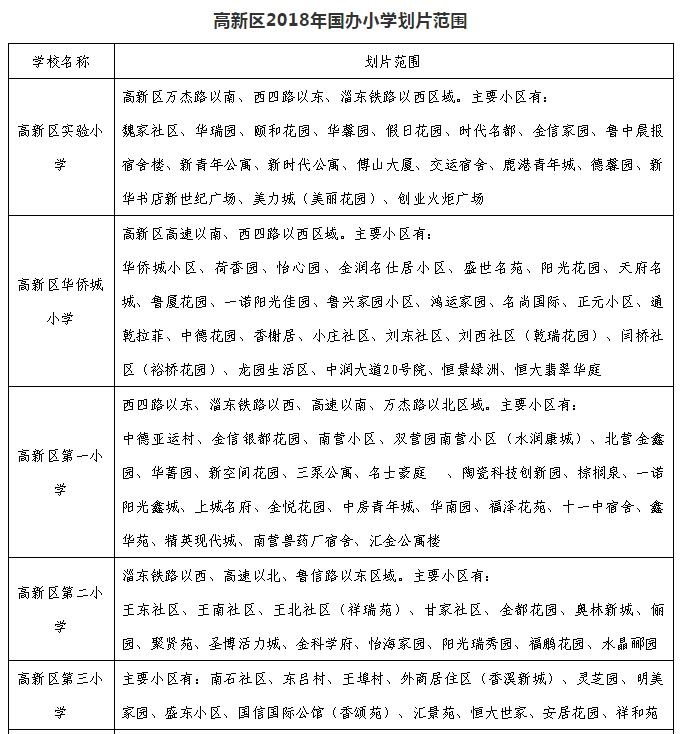淄博高新区2018中小学招生划片范围公布