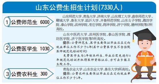 今年山东省首招300名公费农科生 三类公费生共计7330人