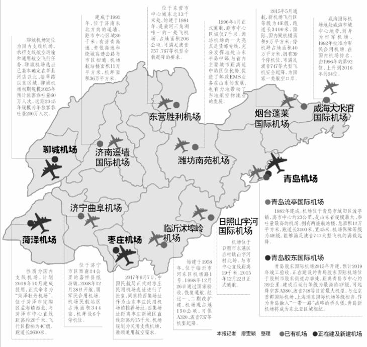 聊城菏泽枣庄要建机场了!到2035年山东16市将有机场
