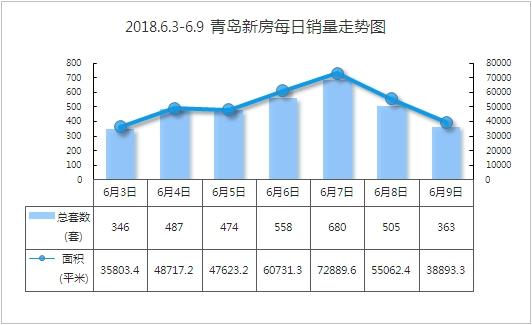 青岛楼市:上周新房共成交3413套 环比下跌13.8%