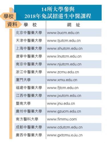 港生内地读中医成趋势 内地中医学位获香港认可
