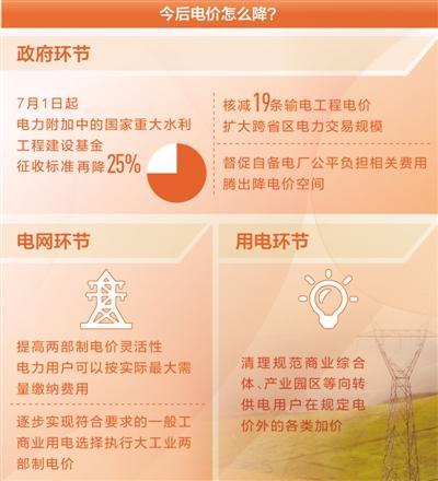国家发改委官员:完成全年降电价目标很有信心
