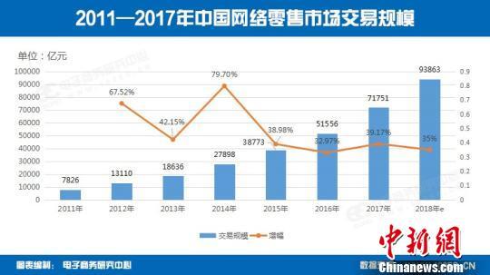 """中国网络零售市场稳健发展 """"未来零售""""成增长诱因"""