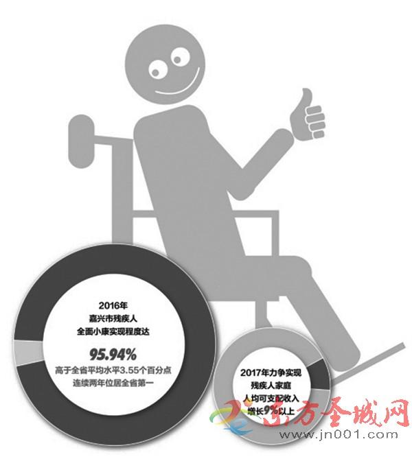 """济宁残疾儿童康复已基本实现""""发现一例、救助一例"""""""