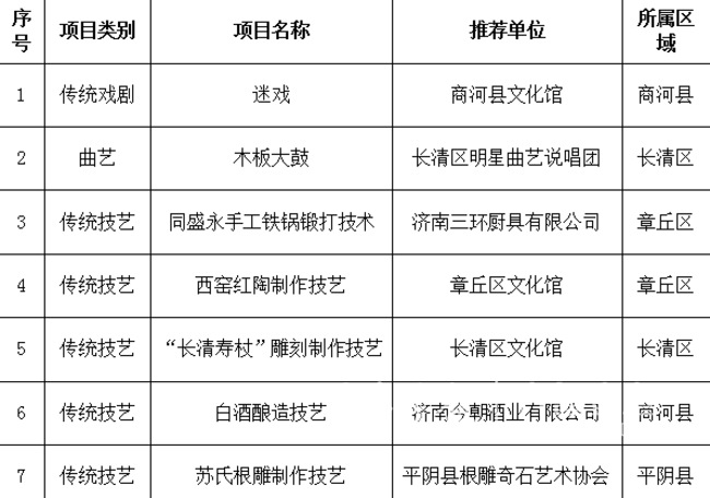 第七批济南市级非遗项目推荐名单公示,共7个新项目