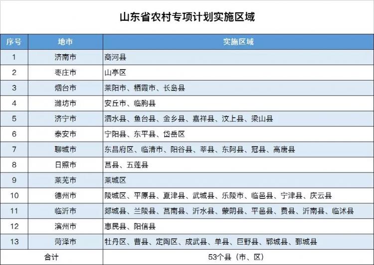 1460名!青大、青科大 山东12所高校专项招生(图)