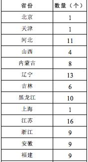 开展产业兴村强县示范 山东省有20个申报指标
