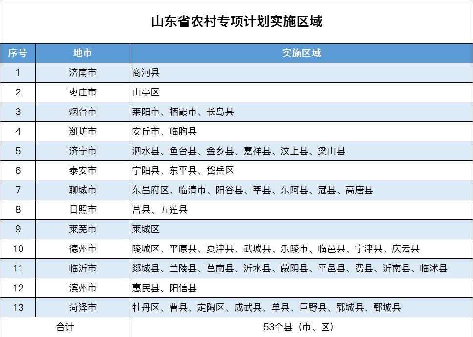 济宁这6县考生可报农村专项计划