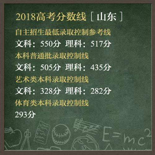 最新出炉 今年高考青岛各区市学霸学习绝招大揭秘