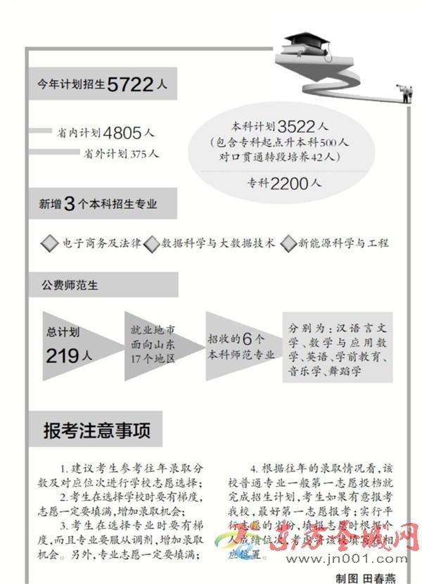 济宁学院今年计划招生5722人,首次招收省公费师范生