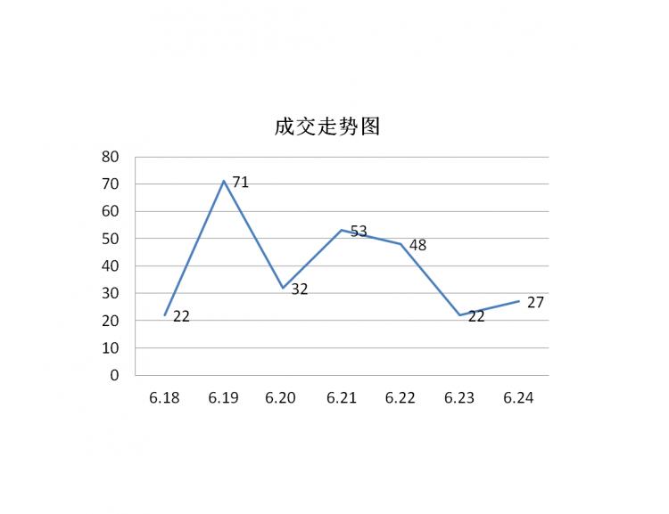 泰安房产6.18-6.24数据周报 市区住宅成交量环比上涨